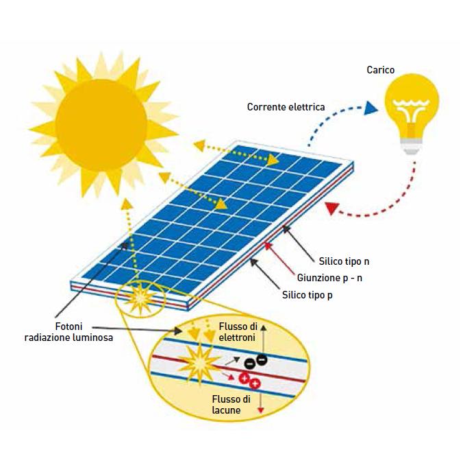 imp. fotovoltaico schema